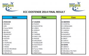 Final Ranking Oostende2014